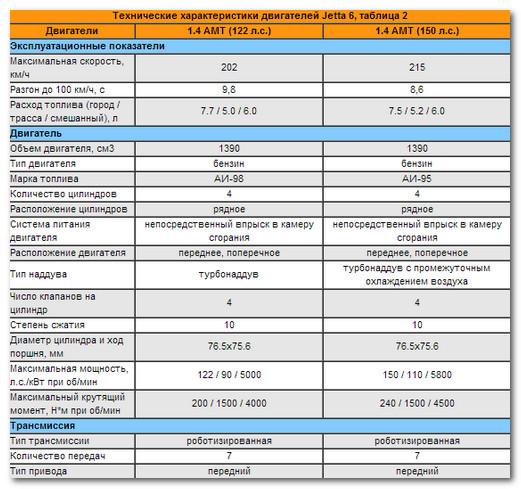 Тех характеристики двигателей Jetta 6, таблица 2
