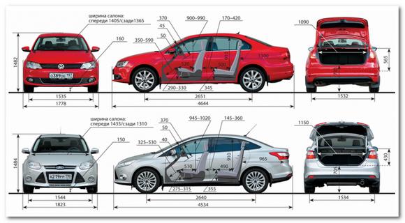 сравнить фокус и VW джетта