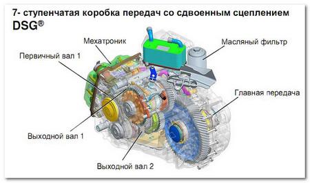 DSG-7 VW Jetta